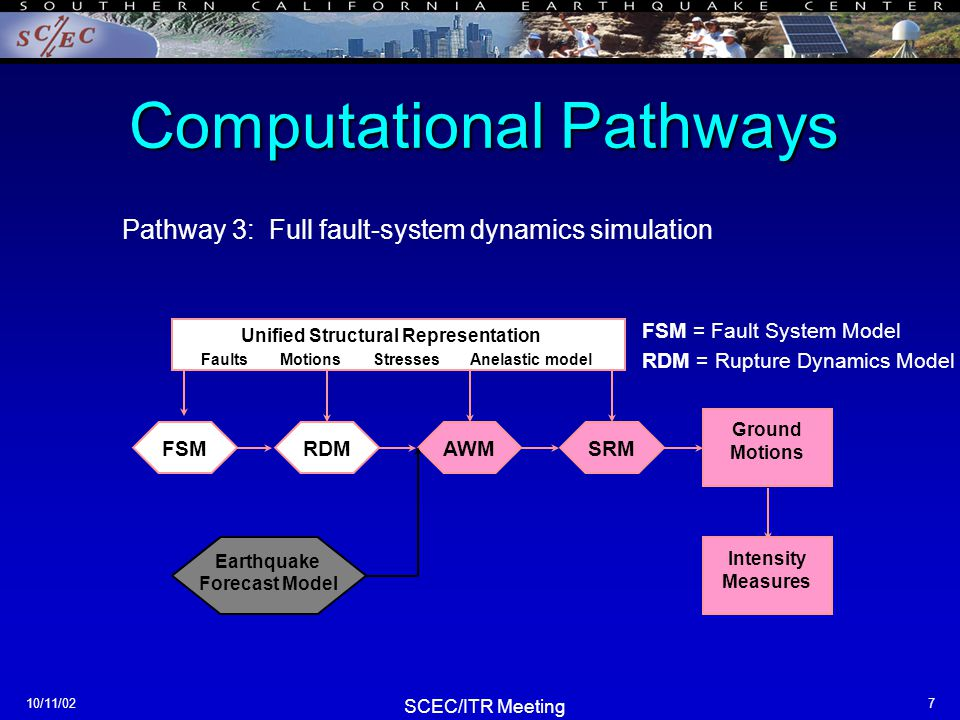 SCEC/ITR Meeting 10/11/028 Computational Pathways RDM AWM Ground Motions SRMFSM Invert Other Data Geology Geodesy Intensity Measures Unified Structural Representation Faults Motions Stresses Anelastic model Pathway 4: Data assimilation into the USR