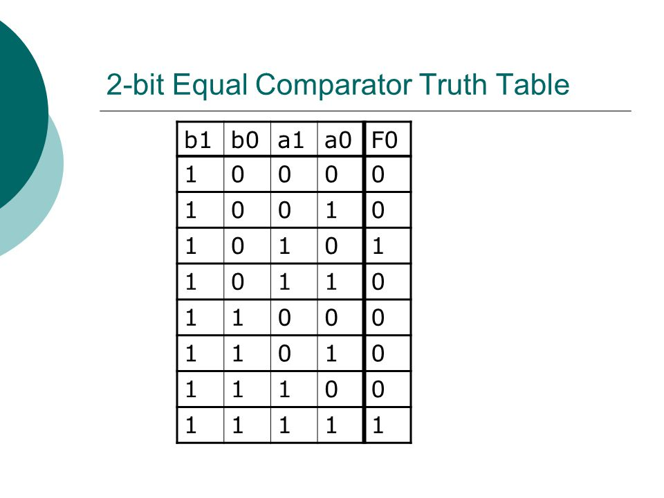 2-bit Equal Comparator Truth Table b1b0a1a0F0 10000 10010 10101 10110 11000 11010 11100 11111