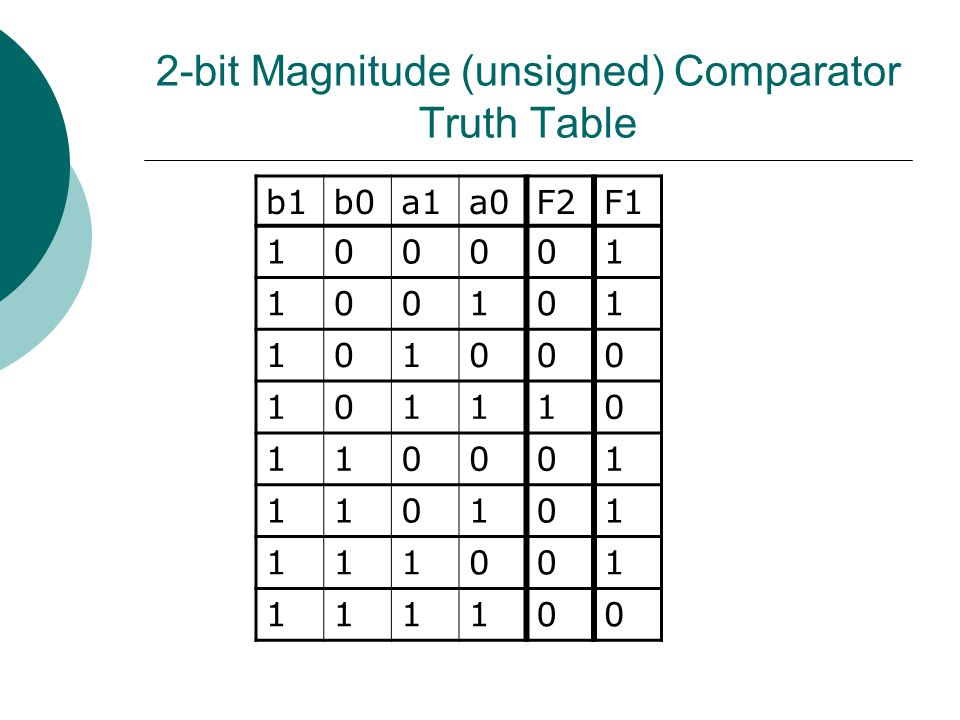 2-bit Magnitude (unsigned) Comparator Truth Table b1b0a1a0F2F1 100001 100101 101000 101110 110001 110101 111001 111100