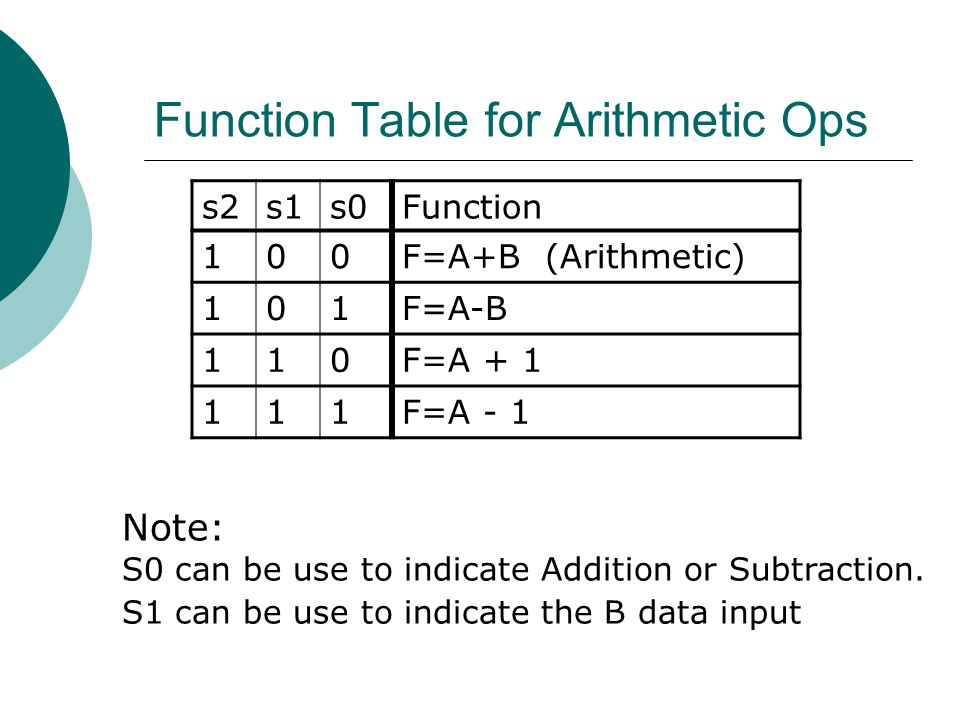 Function Table for Arithmetic Ops s2s1s0Function 100F=A+B (Arithmetic) 101F=A-B 110F=A + 1 111F=A - 1 Note: S0 can be use to indicate Addition or Subt