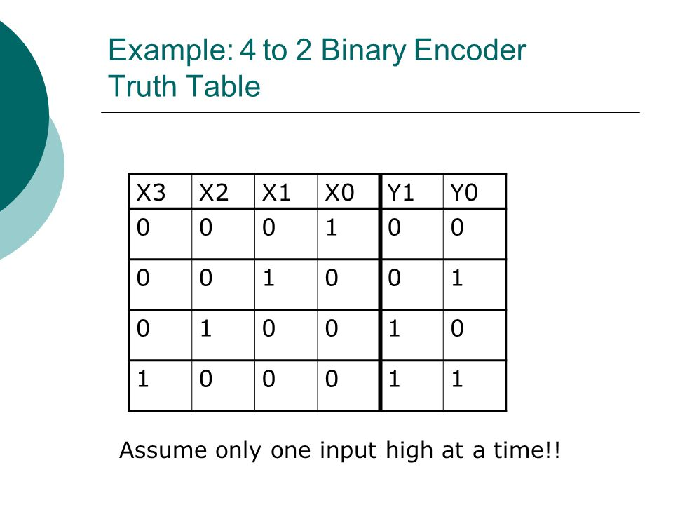 Example: 4 to 2 Binary Encoder Truth Table X3X2X1X0Y1Y0 000100 001001 010010 100011 Assume only one input high at a time!!