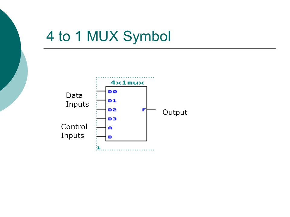 4 to 1 MUX Symbol Data Inputs Control Inputs Output