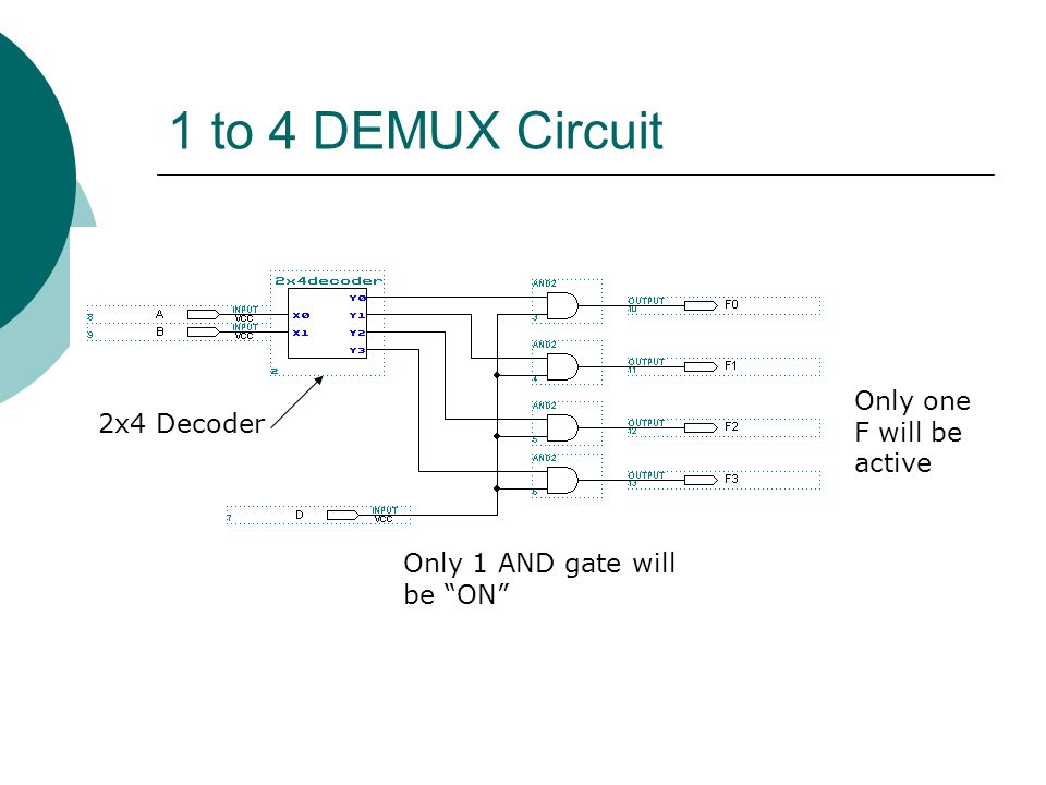 "1 to 4 DEMUX Circuit Only 1 AND gate will be ""ON"" 2x4 Decoder Only one F will be active"