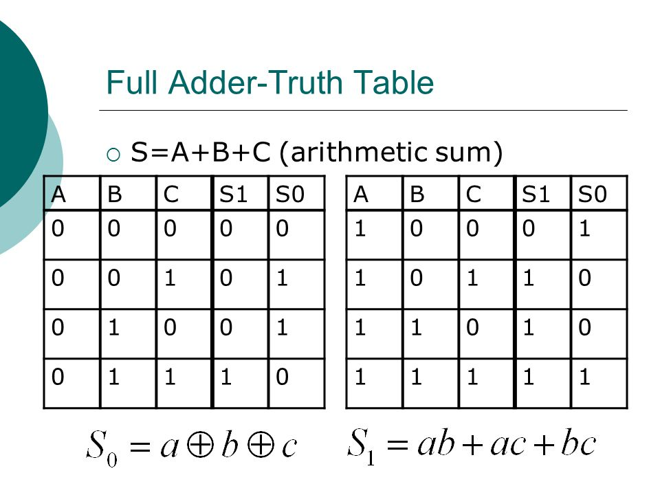 Full Adder-Truth Table  S=A+B+C (arithmetic sum) ABCS1S0 00000 00101 01001 01110 ABCS1S0 10001 10110 11010 11111