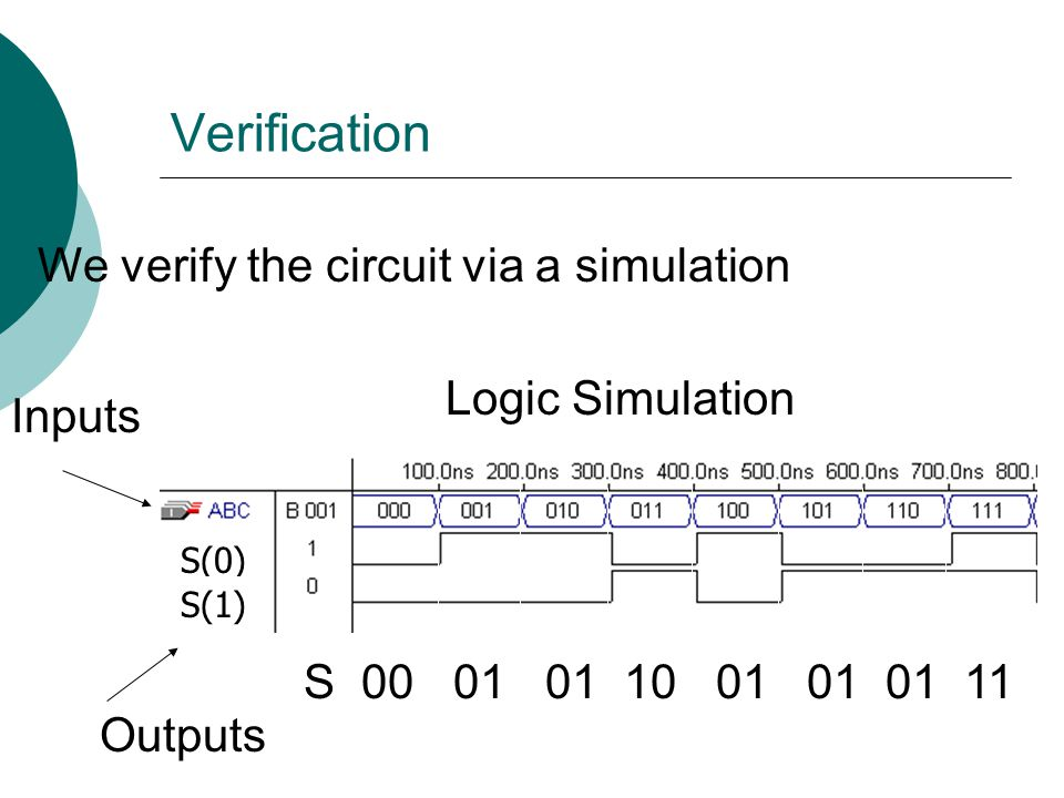 Verification S(0) S(1) We verify the circuit via a simulation Logic Simulation Inputs Outputs S 00 01 01 10 01 01 01 11