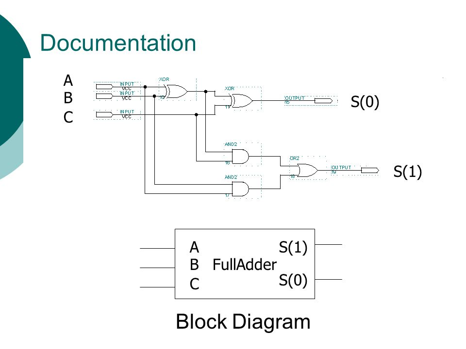 Documentation S(0) S(1) C A B FullAdder C A B S(0) S(1) Block Diagram