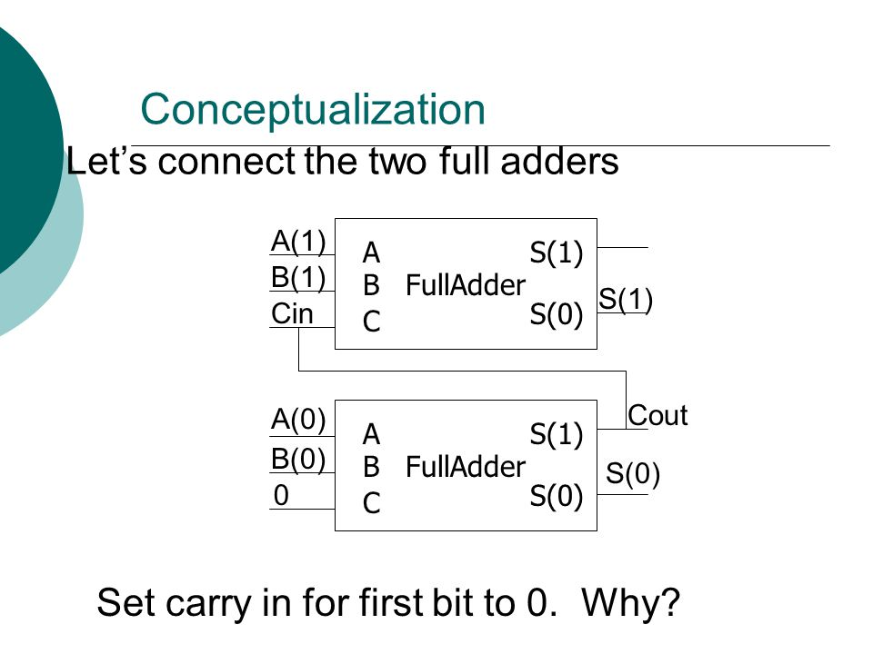 Conceptualization FullAdder C A B S(0) S(1) FullAdder C A B S(0) S(1) Let's connect the two full adders A(0) B(0) B(1) A(1) S(0) S(1) Set carry in for
