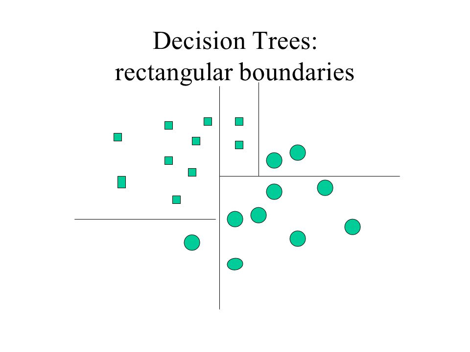 Decision Trees: rectangular boundaries