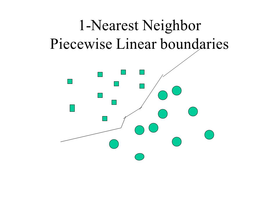 1-Nearest Neighbor Piecewise Linear boundaries
