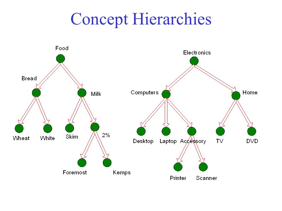 Multi-level Association Rules Why should we incorporate a concept hierarchy.