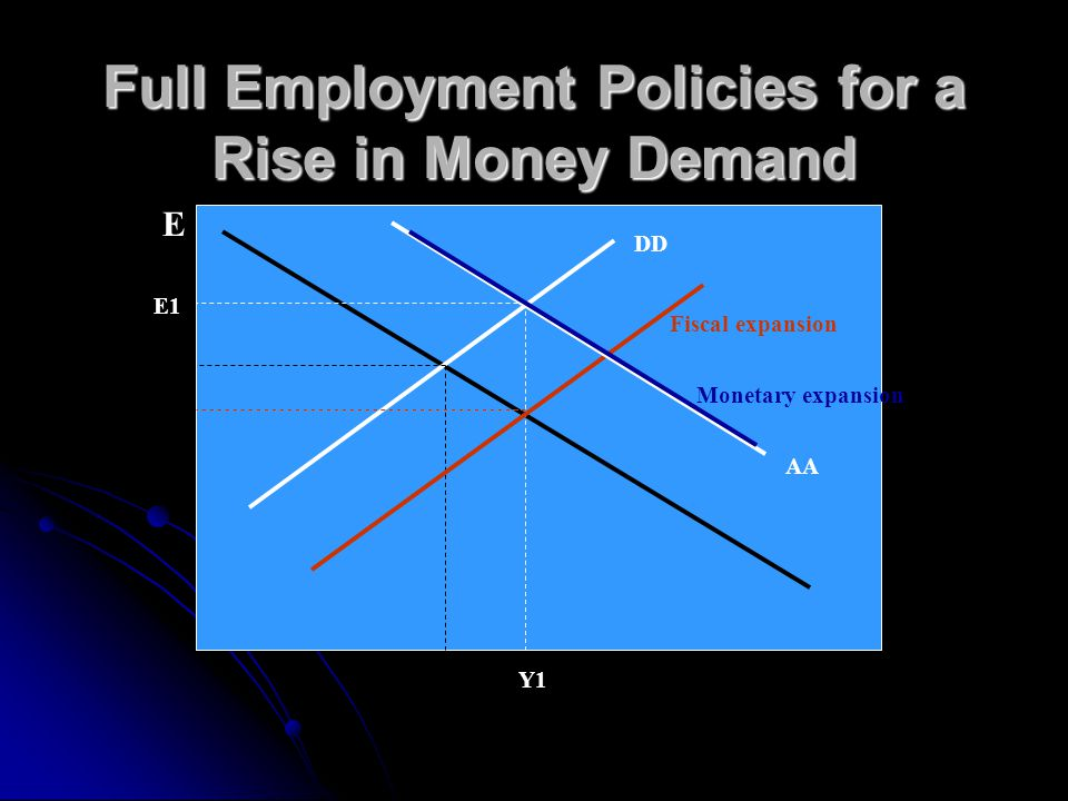 Full Employment Policies for a Fall in Demand for Domestic Products E AA DD Y1 E1 Fiscal expansion Monetary expansion