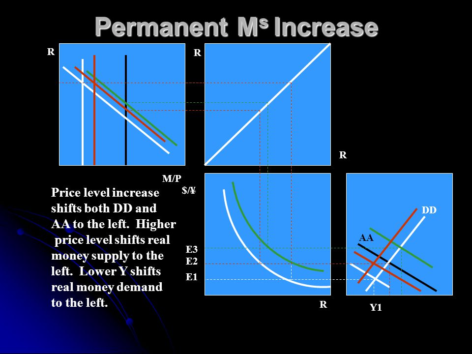 Permanent M s Increase The economy started at full employment at Y1.