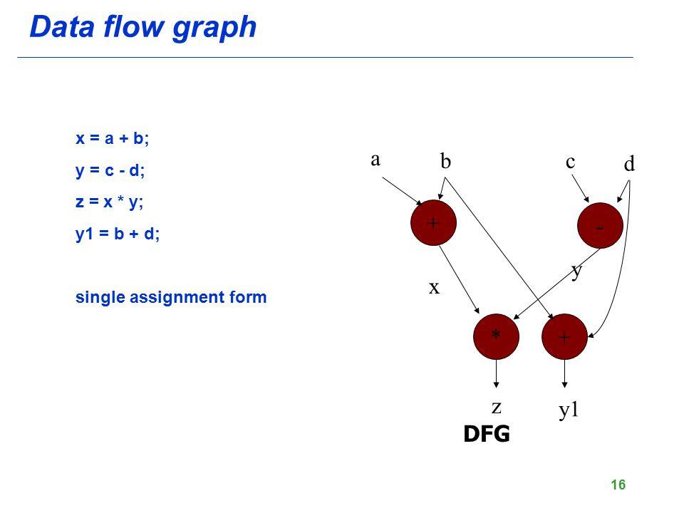 16 Data flow graph x = a + b; y = c - d; z = x * y; y1 = b + d; single assignment form + - +* DFG a bc d z x y y1