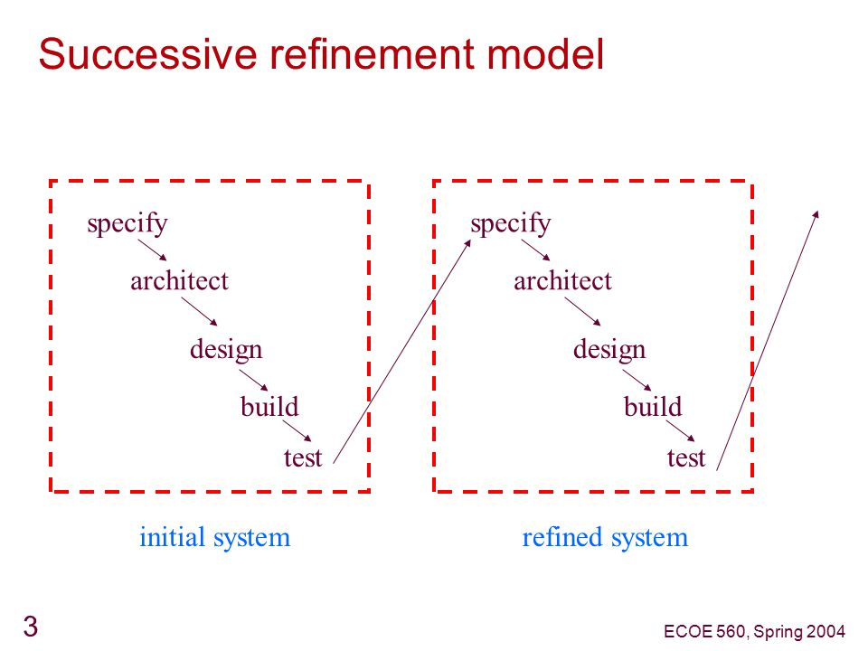 ECOE 560, Spring 2004 3 Successive refinement model specify architect design build test initial system specify architect design build test refined system