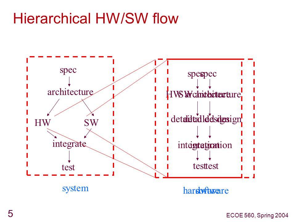 ECOE 560, Spring 2004 5 Hierarchical HW/SW flow spec architecture HWSW integrate test system spec HW architecture detailed design integration test hardware spec SW architecture detailed design integration test software