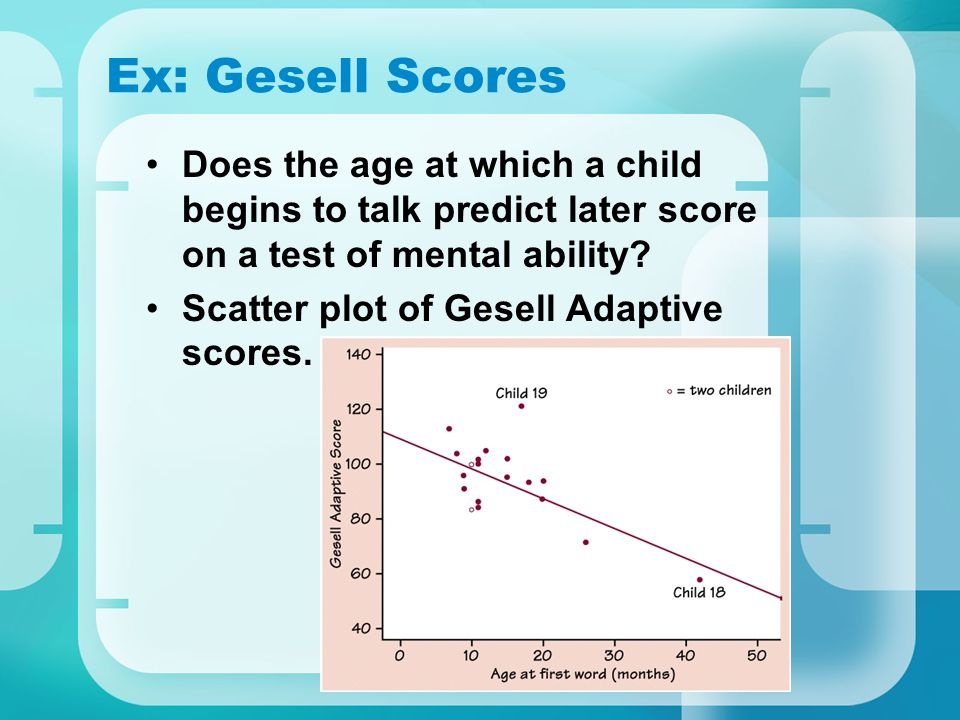 Ex: Gesell Scores Does the age at which a child begins to talk predict later score on a test of mental ability? Scatter plot of Gesell Adaptive scores