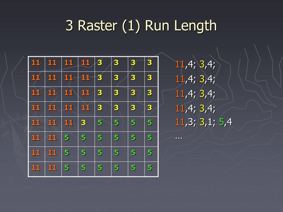 3 Raster (1) Run Length 11,4; 3,4; 11,3; 3,1; 5,4 … 111111113333 111111113333 111111113333 111111113333 11111135555 1111555555 1111555555 1111555555
