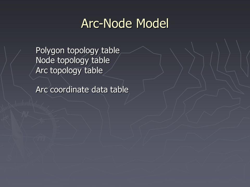 Arc-Node Model Polygon topology table Node topology table Arc topology table Polygon topology table Node topology table Arc topology table Arc coordin