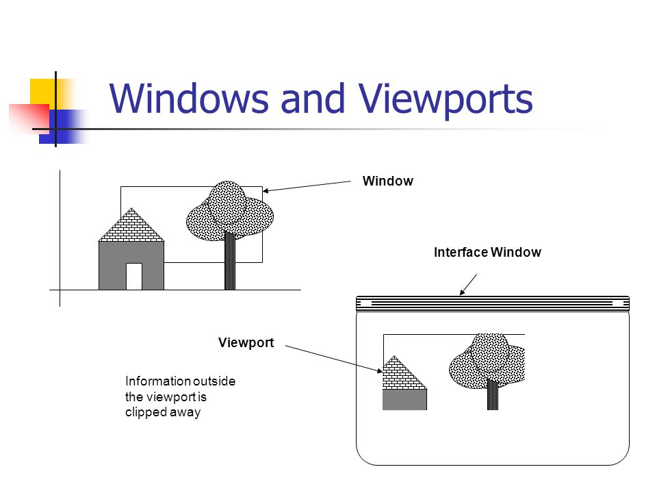 Windows and Viewports Window Interface Window Viewport Information outside the viewport is clipped away