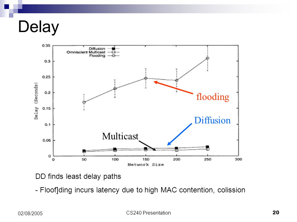 CS240 Presentation20 02/08/2005 Delay flooding Diffusion Multicast DD finds least delay paths - Floof]ding incurs latency due to high MAC contention,