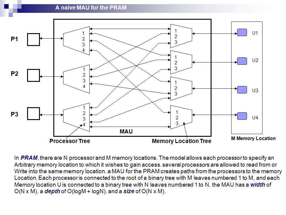 A naive MAU for the PRAM U1 U2 U3 U4 P1 P2 P3 12341234 12341234 12341234 123123 123123 123123 123123 M Memory Location Processor TreeMemory Location Tree MAU In PRAM, there are N processor and M memory locations.