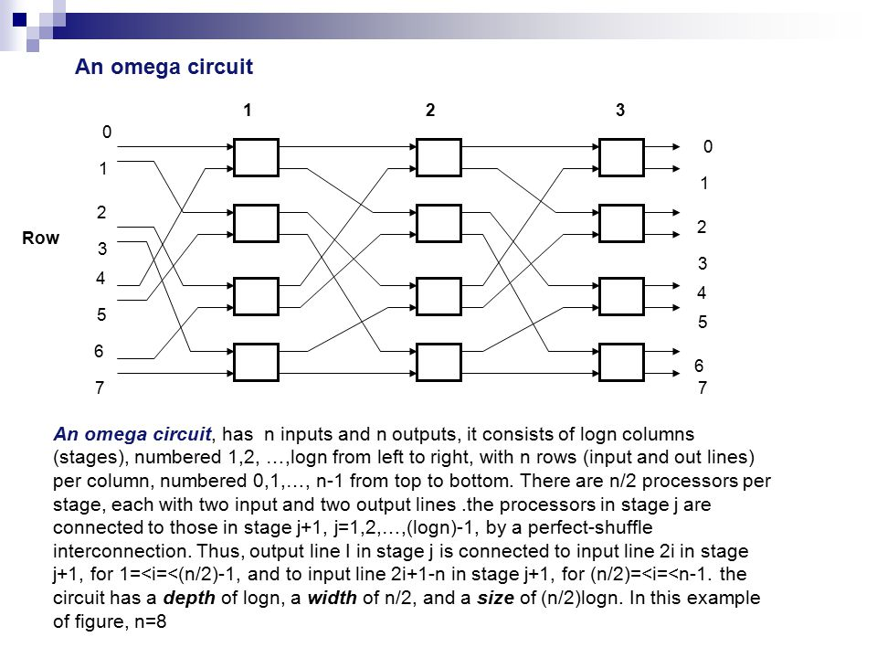 An omega circuit Row 0 1 2 3 4 5 6 7 123 0 1 2 3 4 5 6 7 An omega circuit, has n inputs and n outputs, it consists of logn columns (stages), numbered 1,2, …,logn from left to right, with n rows (input and out lines) per column, numbered 0,1,…, n-1 from top to bottom.