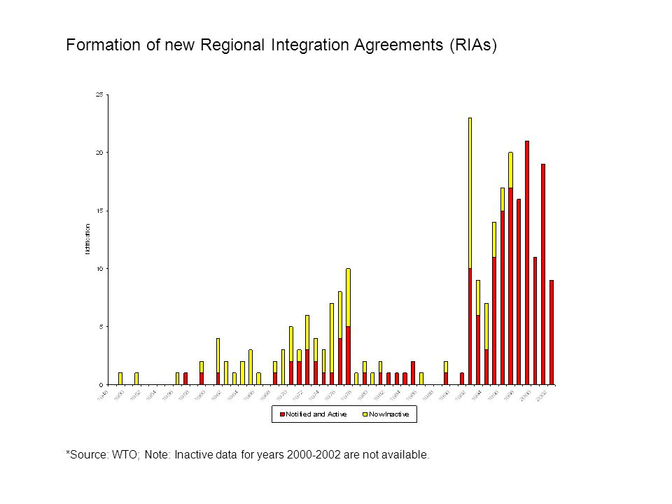 Formation of new Regional Integration Agreements (RIAs) *Source: WTO; Note: Inactive data for years 2000-2002 are not available.