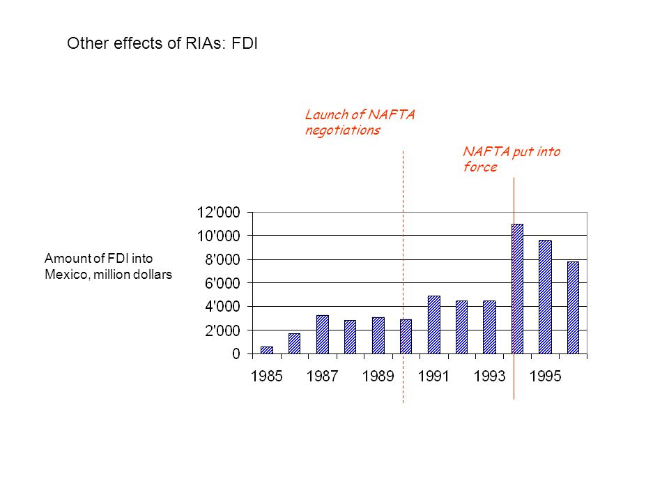 Other effects of RIAs: FDI Launch of NAFTA negotiations NAFTA put into force Amount of FDI into Mexico, million dollars