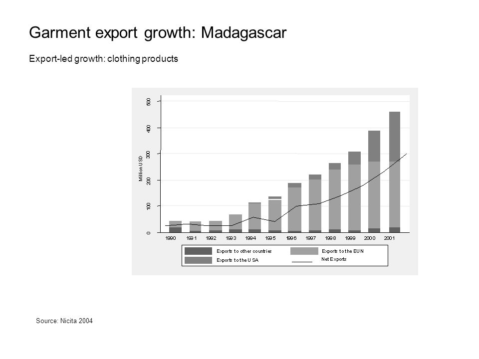 Garment export growth: Madagascar Export-led growth: clothing products Source: Nicita 2004
