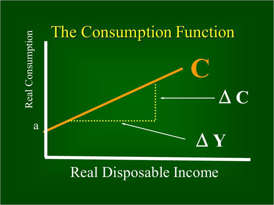 14 What is significant about Autonomous Consumption? Even when income is zero, autonomous spending is positive © ©1999 South-Western College Publishin