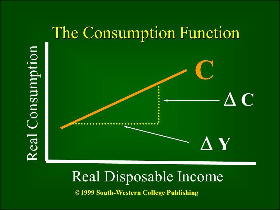 2 What is the Consumption Function? The relationship between consumption and income C = F(Y) © ©1999 South-Western College Publishing