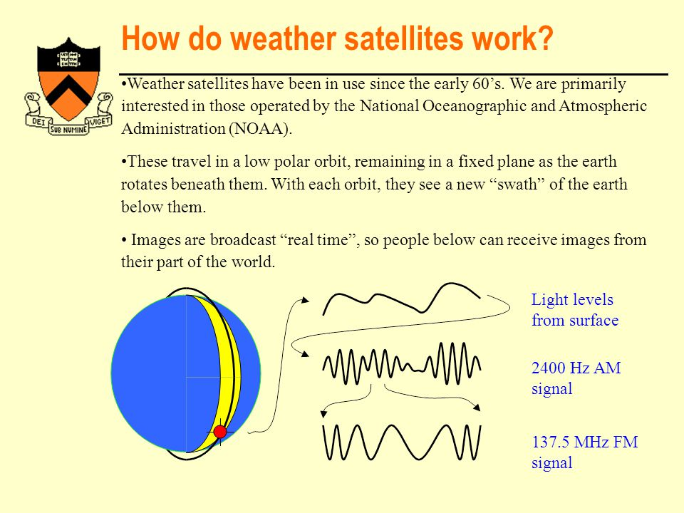 How do weather satellites work.Weather satellites have been in use since the early 60's.