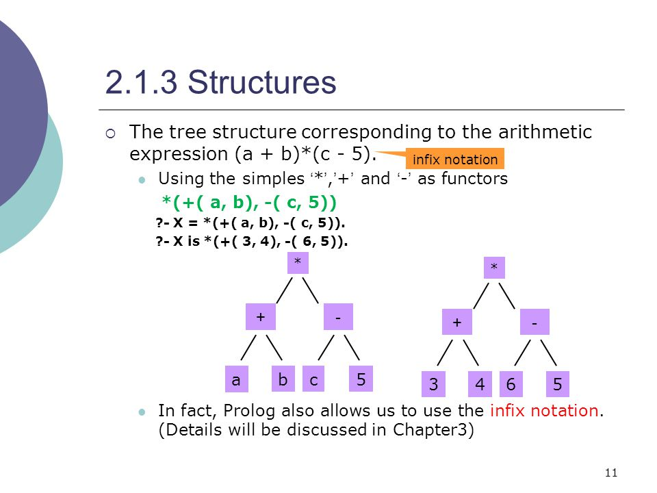 11 2.1.3 Structures  The tree structure corresponding to the arithmetic expression (a + b)*(c - 5).