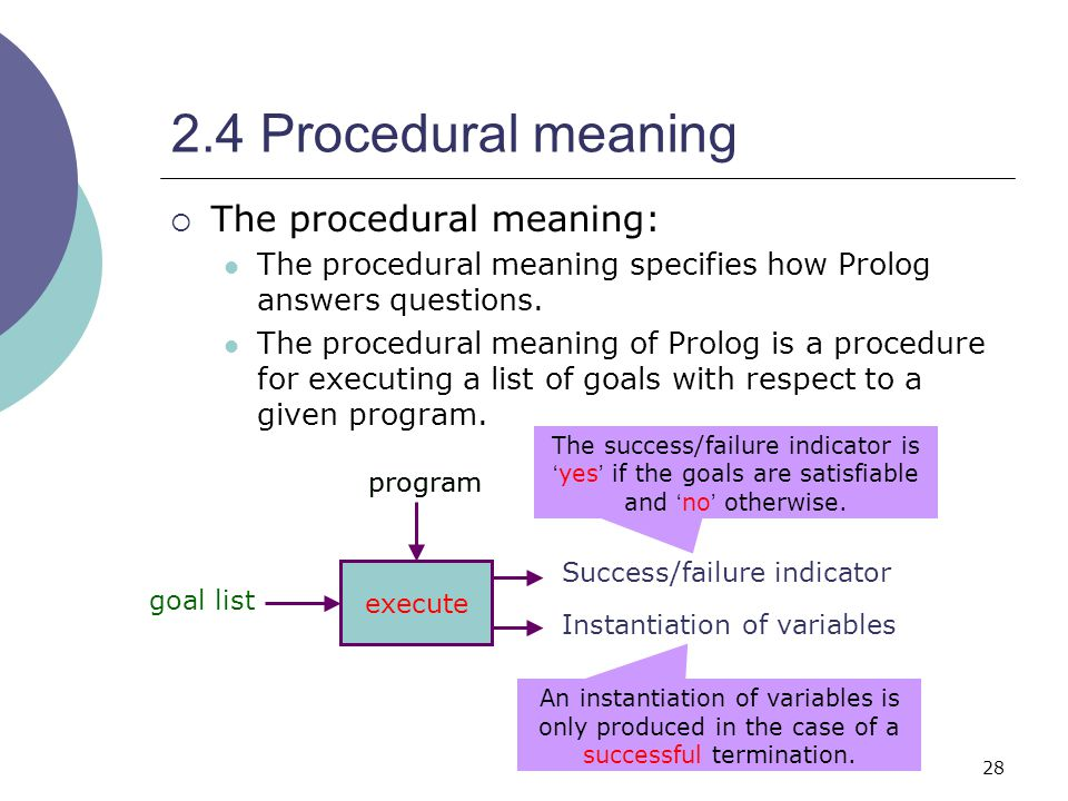 28 2.4 Procedural meaning  The procedural meaning: The procedural meaning specifies how Prolog answers questions.