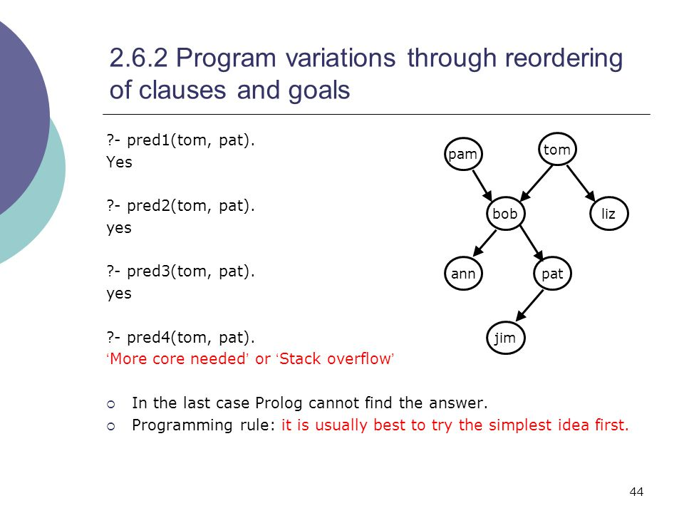 44 2.6.2 Program variations through reordering of clauses and goals - pred1(tom, pat).