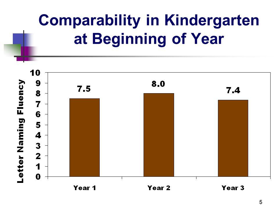 16 Percent at High Risk Y3 (Cohort A) and Y1 (Cohort B) on DIBELS