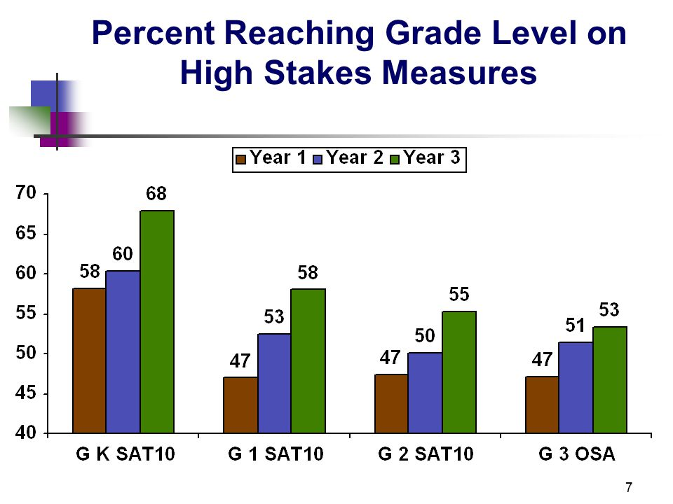 18 Performance Y3 (Cohort A) and Y1 (Cohort B) on High Stakes Measure