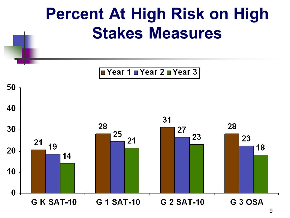20 Effect Sizes (Cohort A Year 3 – Cohort B Year 1) Oregon Reading First DIBELS High Stakes Measure