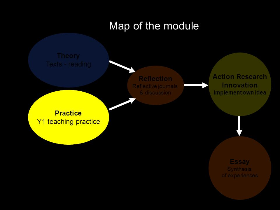 Map of the module Theory Texts - reading Practice Y1 teaching practice Reflection Reflective journals & discussion Action Research Innovation Implemen