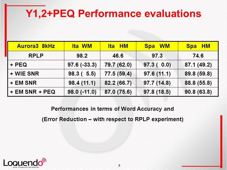 9 Y1,2+PEQ Performance evaluations Performances in terms of Word Accuracy and (Error Reduction – with respect to RPLP experiment) Aurora3 8kHzIta WMIta HMSpa WMSpa HM RPLP98.246.697.374.6 + PEQ97.6 (-33.3)79.7 (62.0)97.3 ( 0.0)87.1 (49.2) + WIE SNR98.3 ( 5.5)77.5 (59.4)97.6 (11.1)89.8 (59.8) + EM SNR98.4 (11.1)82.2 (66.7)97.7 (14.8)88.8 (55.8) + EM SNR + PEQ98.0 (-11.0)87.0 (75.6)97.8 (18.5)90.8 (63.8)