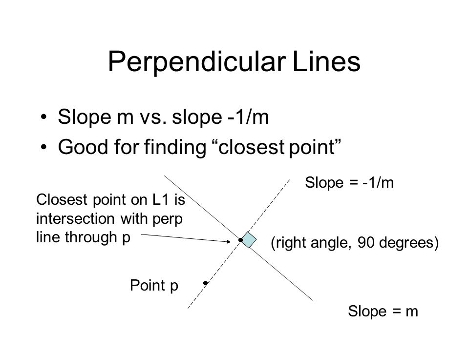 "Perpendicular Lines Slope m vs. slope -1/m Good for finding ""closest point"" Slope = m Slope = -1/m (right angle, 90 degrees) Point p Closest point on"