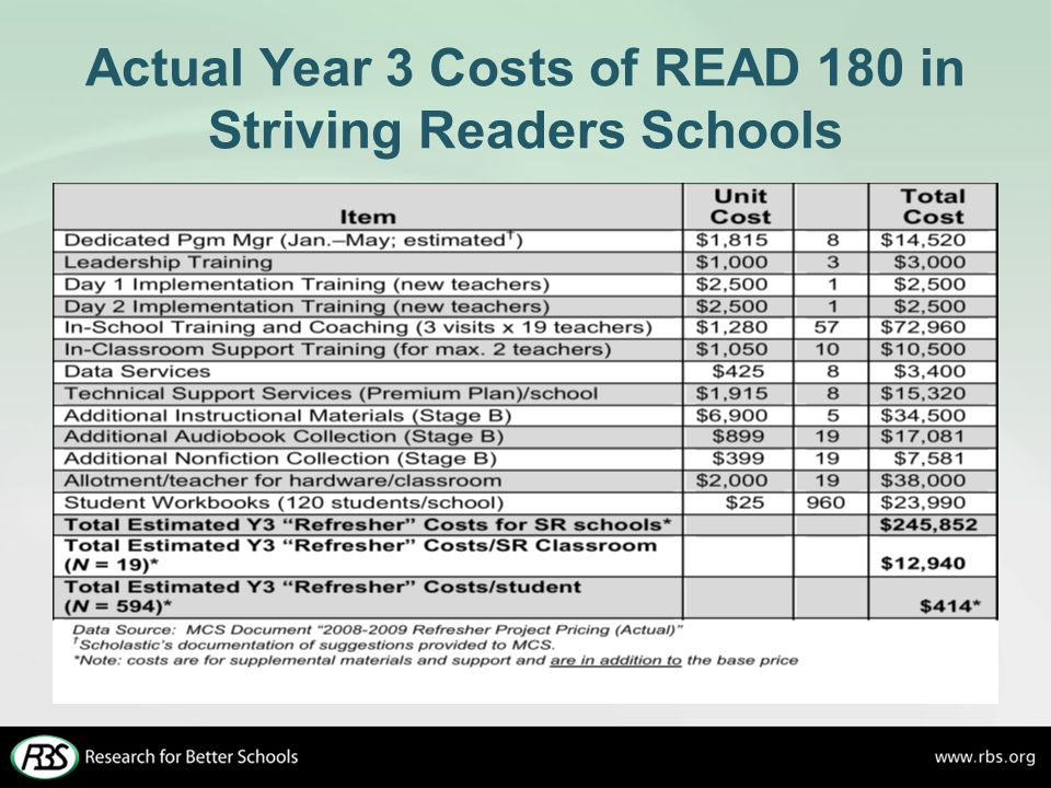 Actual Year 3 Costs of READ 180 in Striving Readers Schools