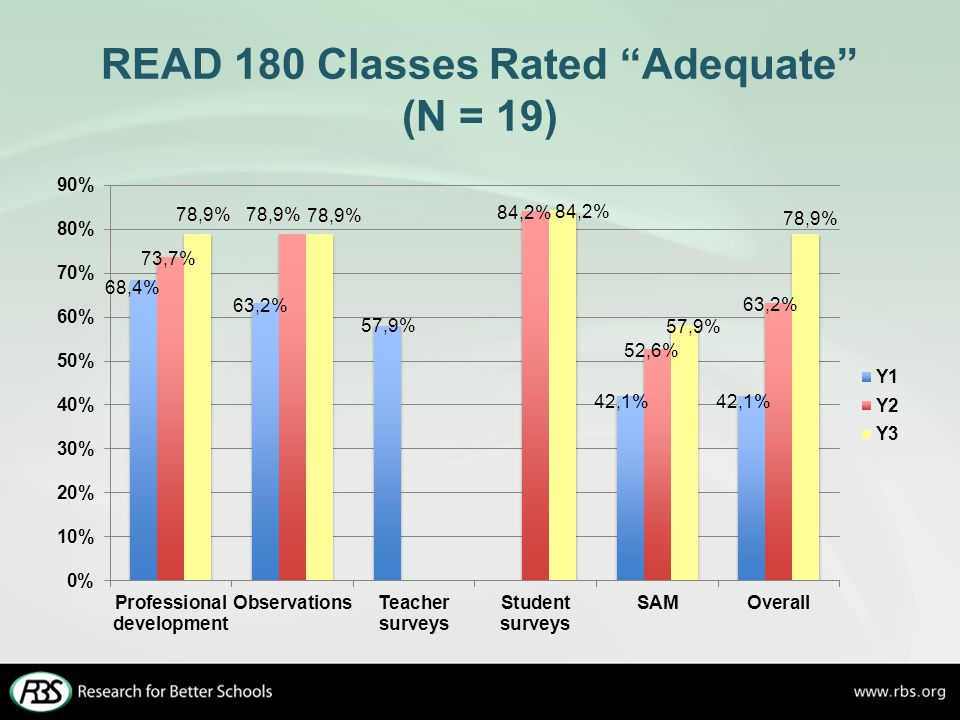 READ 180 Classes Rated Adequate (N = 19)