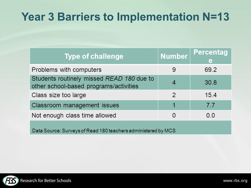 Year 3 Barriers to Implementation N=13 Type of challengeNumber Percentag e Problems with computers969.2 Students routinely missed READ 180 due to other school-based programs/activities 430.8 Class size too large215.4 Classroom management issues17.7 Not enough class time allowed00.0 Data Source: Surveys of Read 180 teachers administered by MCS