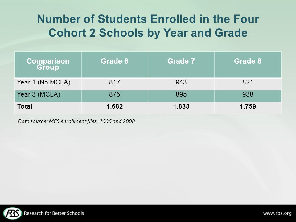 Number of Students Enrolled in the Four Cohort 2 Schools by Year and Grade Comparison Group Grade 6Grade 7Grade 8 Year 1 (No MCLA)817943821 Year 3 (MC