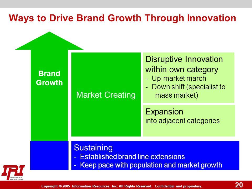 Copyright © 2005 Information Resources, Inc. All Rights Reserved. Confidential and proprietary. 20 Ways to Drive Brand Growth Through Innovation Susta