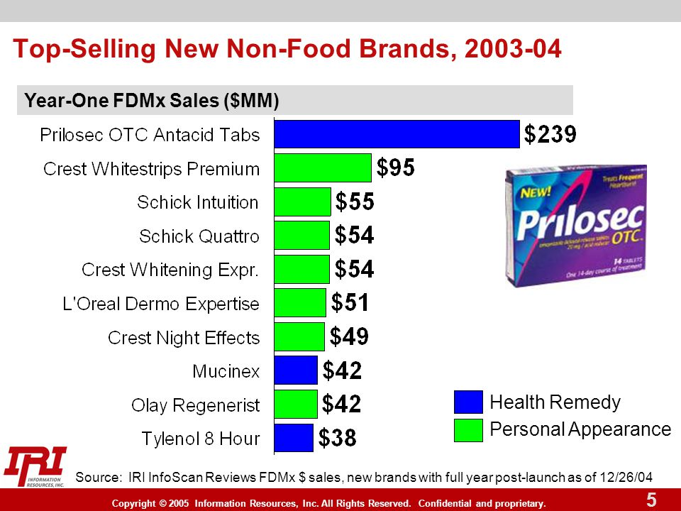 Copyright © 2005 Information Resources, Inc. All Rights Reserved. Confidential and proprietary. 5 Year-One FDMx Sales ($MM) Health Remedy Personal App