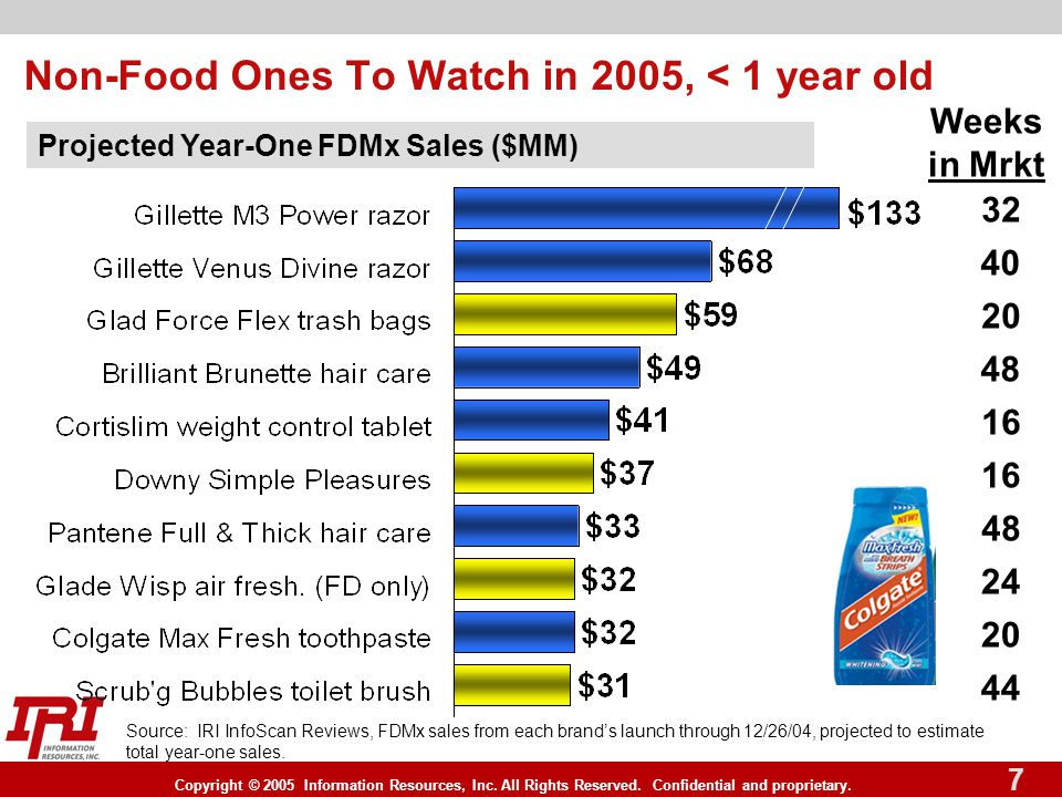 Copyright © 2005 Information Resources, Inc. All Rights Reserved. Confidential and proprietary. 7 Projected Year-One FDMx Sales ($MM) Non-Food Ones To