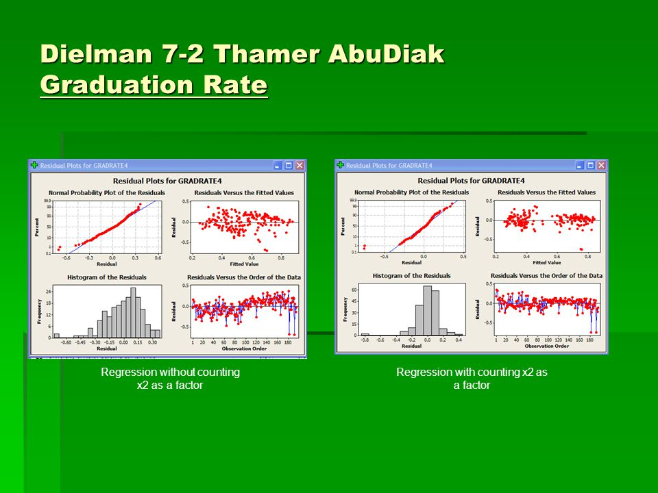 Dielman 7-2 Thamer AbuDiak Graduation Rate Regression without counting x2 as a factor Regression with counting x2 as a factor