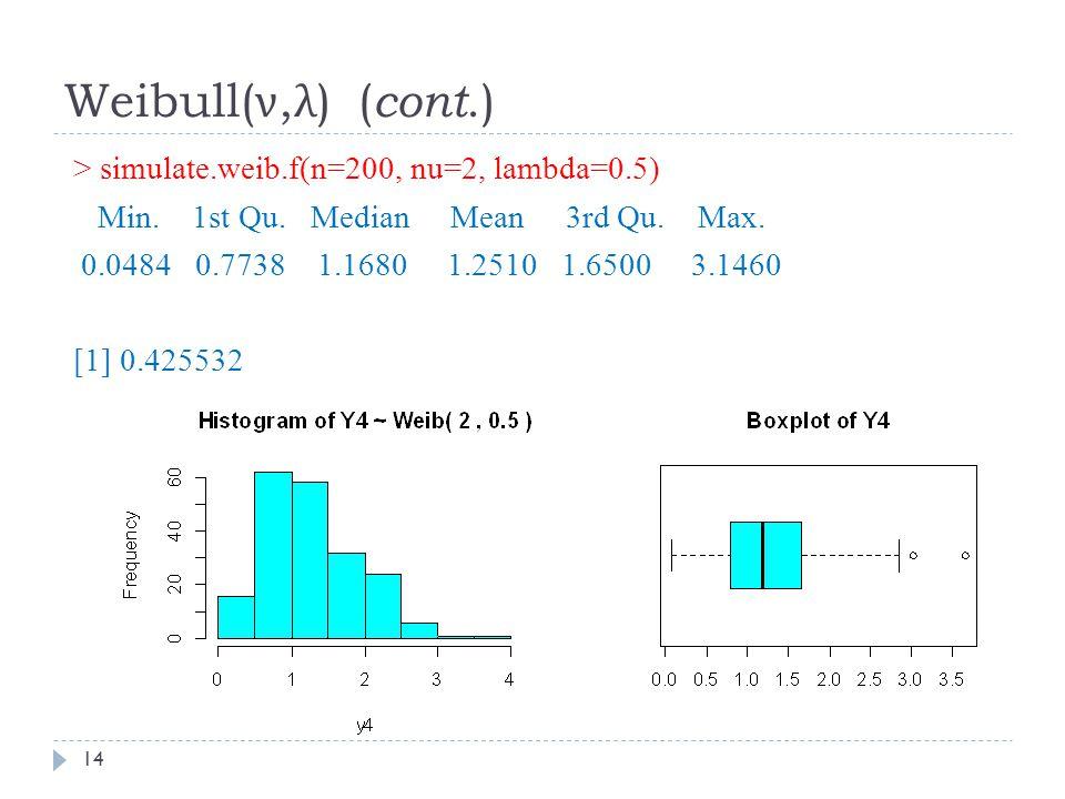 Weibull( ν, λ ) ( cont.) > simulate.weib.f(n=200, nu=2, lambda=0.5) Min.